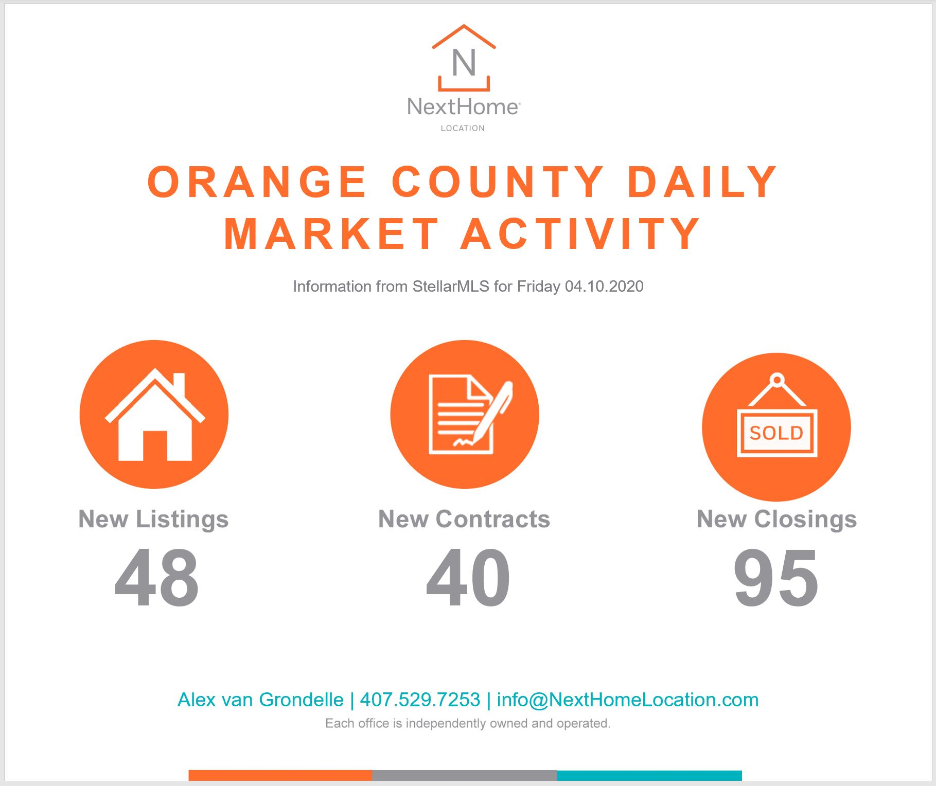 2020 April 10th Orange County Numbers
