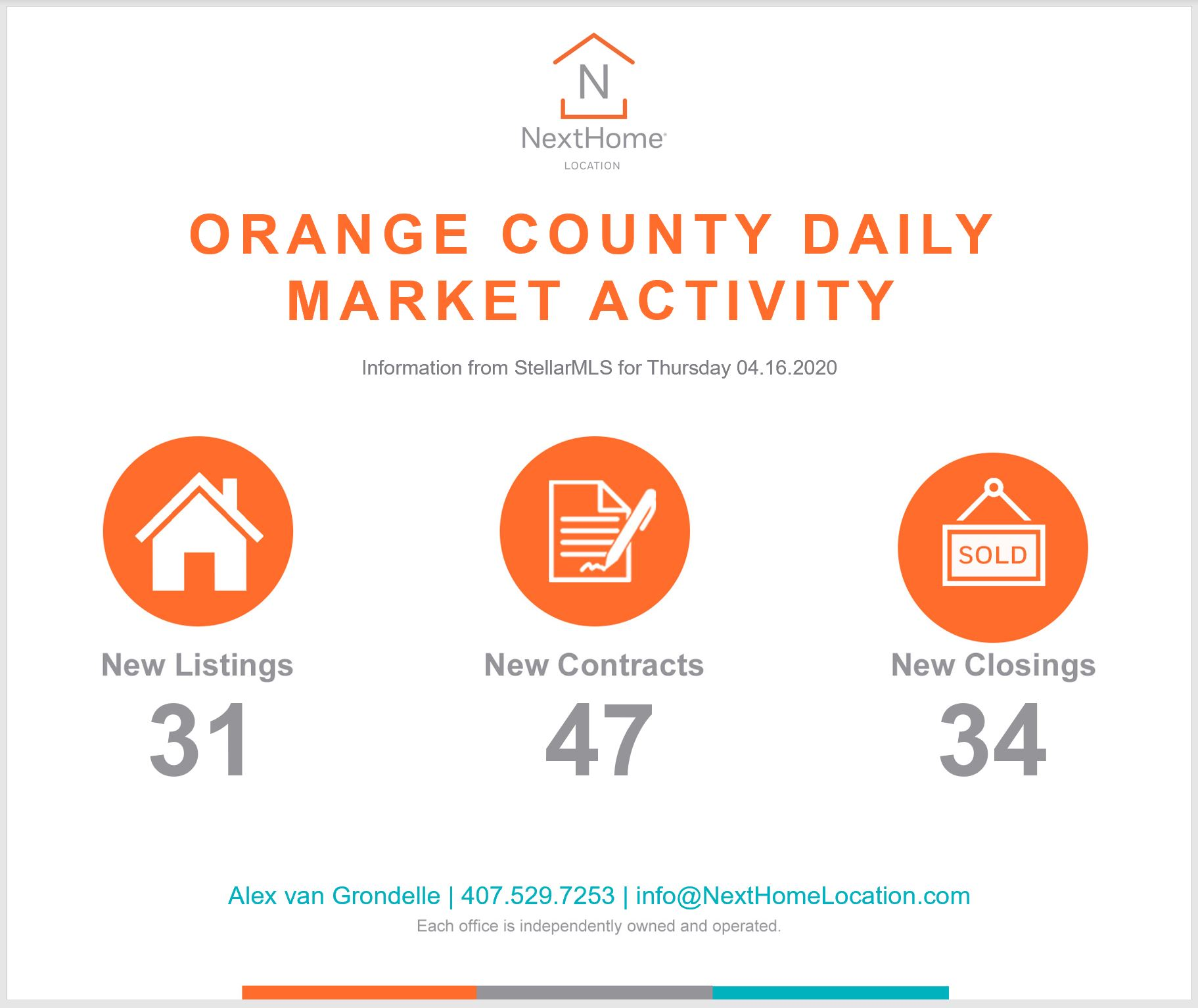 2020 April 16th Orange County Numbers