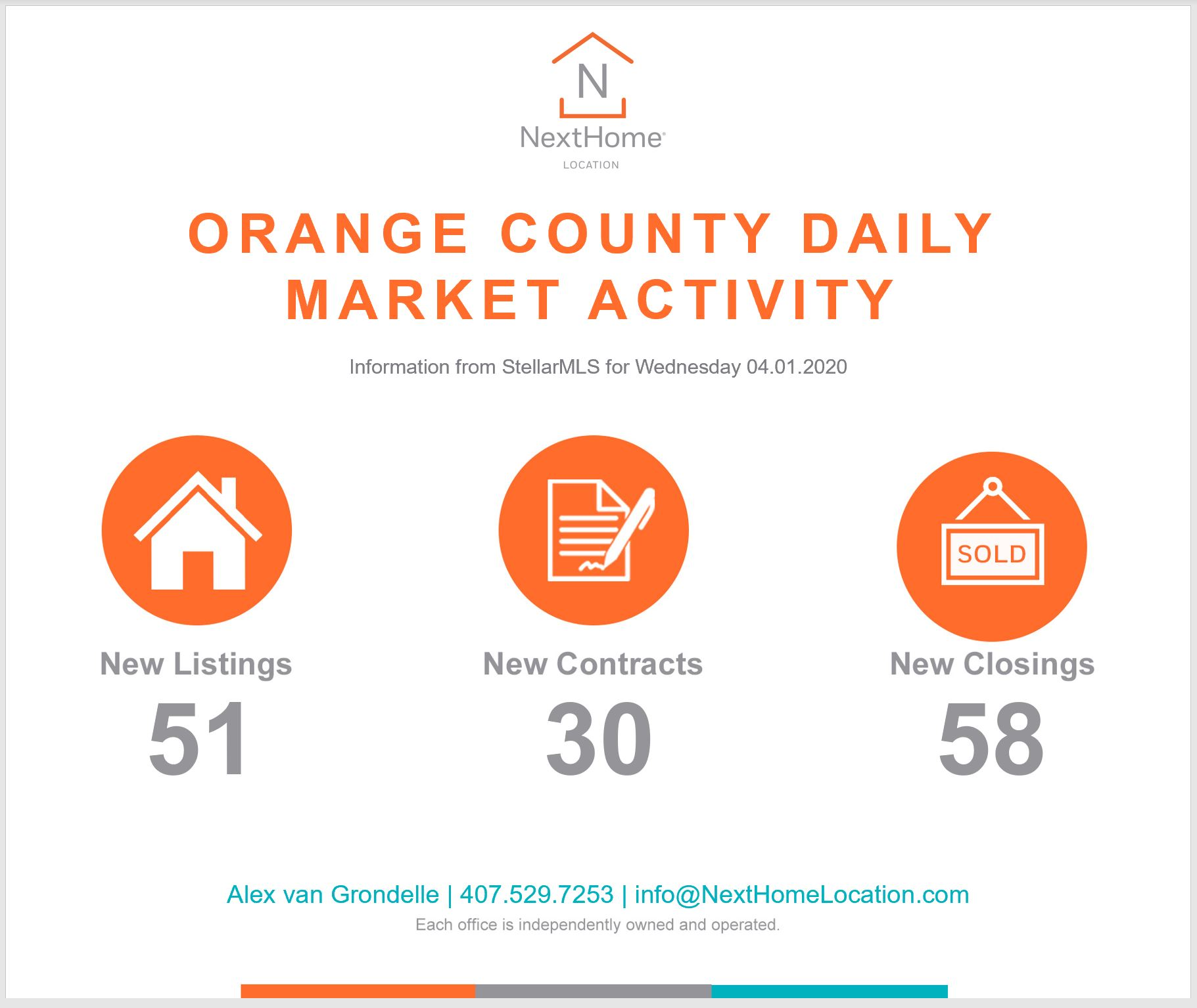 2020 April 1st Orange County Numbers