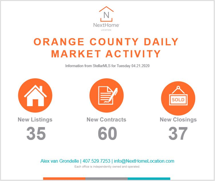 2020 April 21st Orange County Numbers