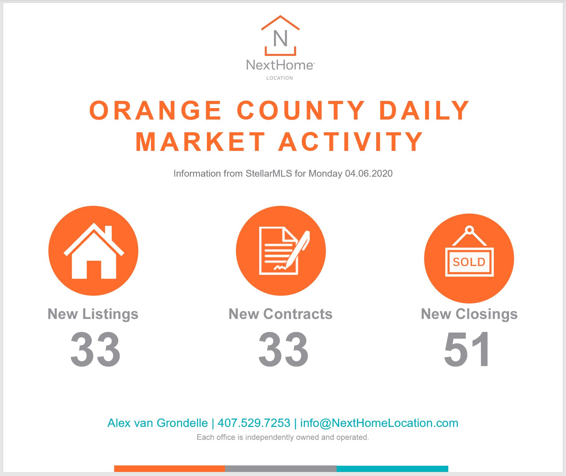 2020 April 6th Orange County Numbers